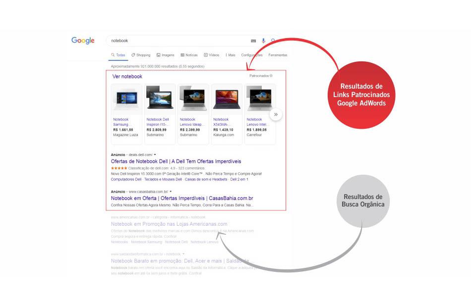 Agência de Google Ads